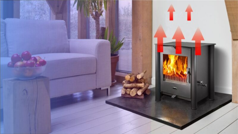 Without a stove fan the heat rises and warms the area directly above and nearby the stove. The area close to the stove is very warm while further away the room is insufficiently heated.